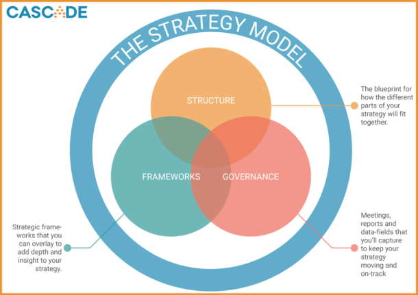 what-is-a-strategy-model